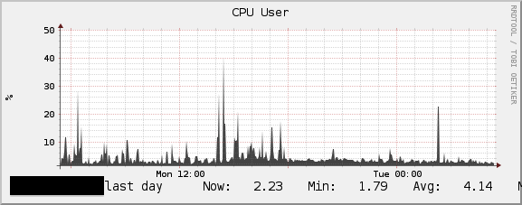 Solr CPU Usage Pre and Post Fix